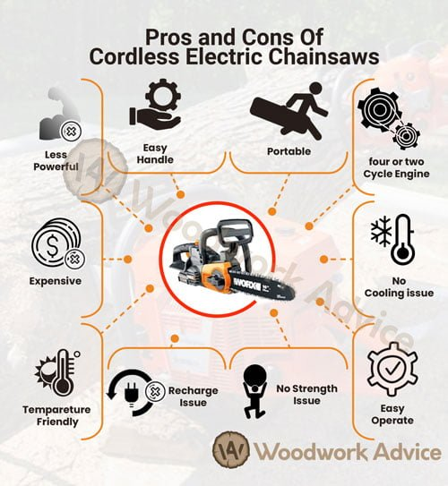 Pros Cons of Electric Cordless Chainsaw Infographic