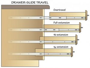 Drawer Slides travel